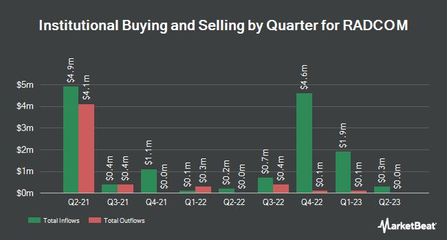 Institutional Ownership by Quarter for Radcom (NASDAQ:RDCM)