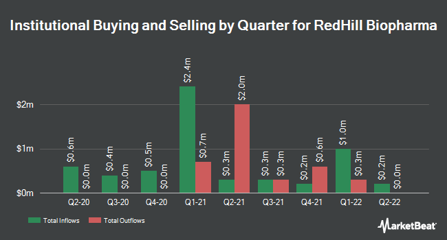Institutional Ownership by Quarter for REDHILL BIOPHAR/S (NASDAQ:RDHL)