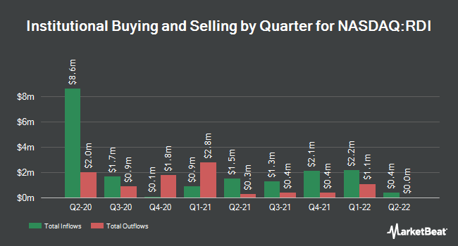 Institutional Ownership by Quarter for Reading International (NASDAQ:RDI)