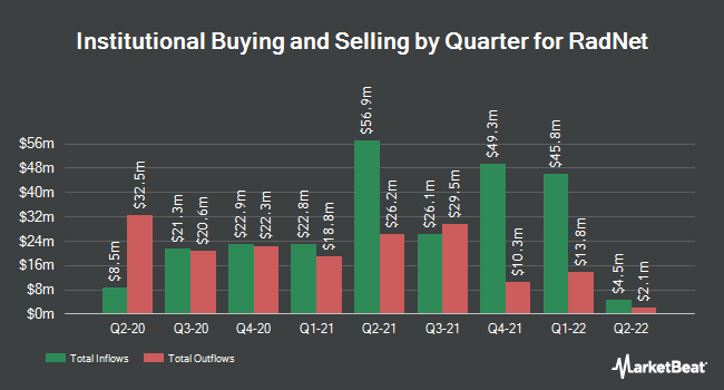 Institutional Ownership by Quarter for RadNet (NASDAQ:RDNT)