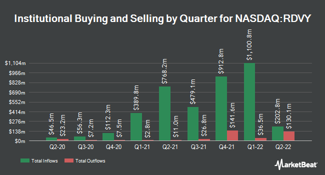 Institutional Ownership by Quarter for First Trust Rising Dividend Achievers ETF (NASDAQ:RDVY)
