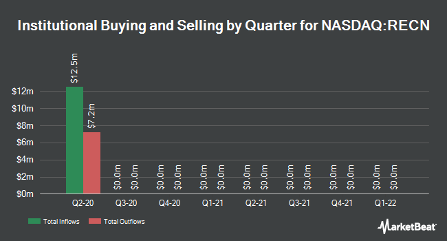 Institutional Ownership by Quarter for Resources Connection (NASDAQ:RECN)