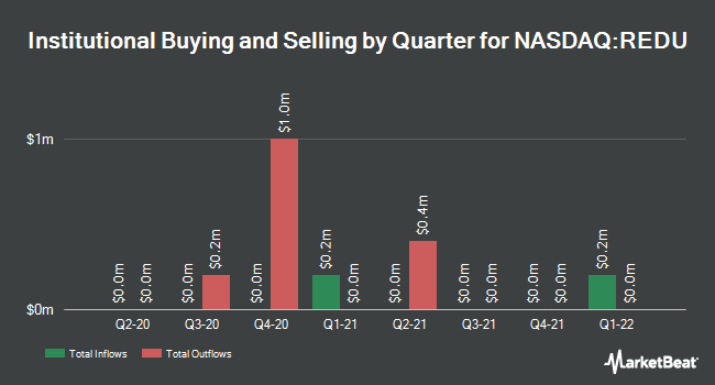 Institutional Ownership by Quarter for RISE Education Cayman (NASDAQ:REDU)