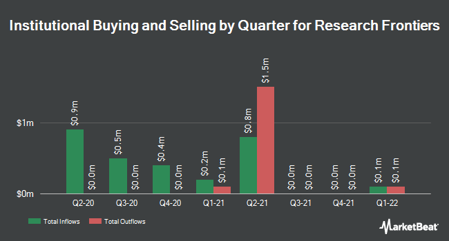 Institutional Ownership by Quarter for Research Frontiers Incorporated (NASDAQ:REFR)