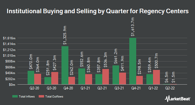 Institutional Ownership by Quarter for Regency Centers (NASDAQ:REG)