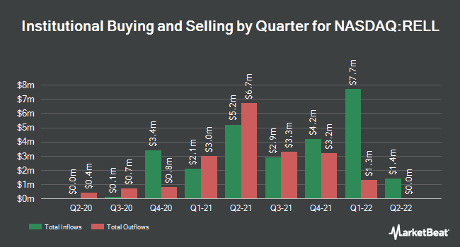 Institutional Ownership by Quarter for Richardson Electronics (NASDAQ:RELL)