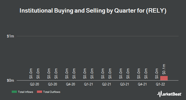 Institutional Ownership by Quarter for Real Industry (NASDAQ:RELY)