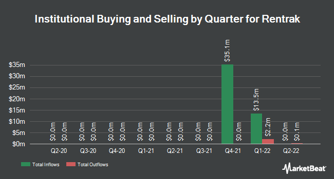 Institutional Ownership by Quarter for Rentrak (NASDAQ:RENT)