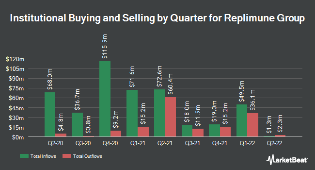 Institutional Ownership by Quarter for Replimune Group (NASDAQ:REPL)