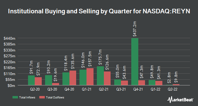 Institutional Ownership by Quarter for Black Diamond Therapeutics (NASDAQ:REYN)