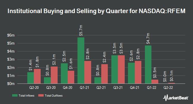 Institutional Ownership by Quarter for First Trust RiverFront Dynamic Emerging Markets ETF (NASDAQ:RFEM)