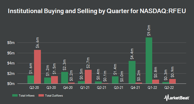 Institutional Ownership by Quarter for First Trust RiverFront Dynamic Europe ETF (NASDAQ:RFEU)