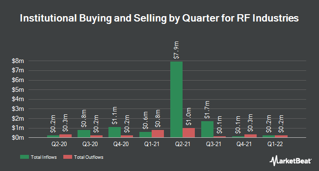 Institutional Ownership by Quarter for RF Industries (NASDAQ:RFIL)