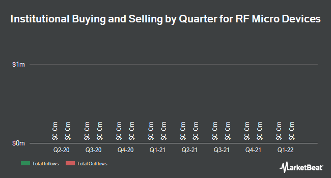 Institutional Ownership by Quarter for RF Micro Devices (NASDAQ:RFMD)