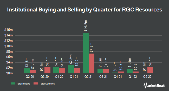 Institutional Ownership by Quarter for RGC Resources (NASDAQ:RGCO)