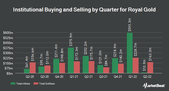 Institutional Ownership by Quarter for Royal Gold (NASDAQ:RGLD)