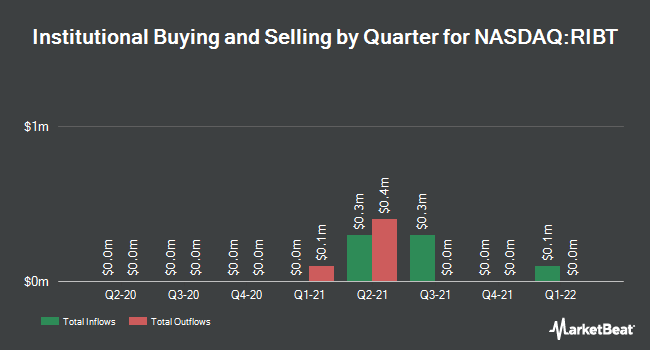 Institutional Ownership by Quarter for RiceBran Technologies (NASDAQ:RIBT)