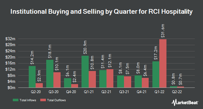 Institutional Ownership by Quarter for RCI Hospitality Holdings (NASDAQ:RICK)