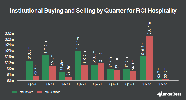 Institutional Ownership by Quarter for RCI Hospitality (NASDAQ:RICK)