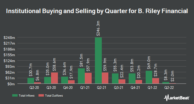 Institutional Ownership by Quarter for B. Riley Financial (NASDAQ:RILY)