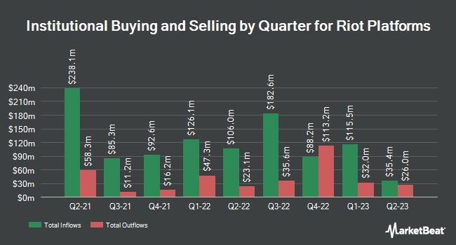 Institutional Ownership by Quarter for Riot Blockchain (NASDAQ:RIOT)