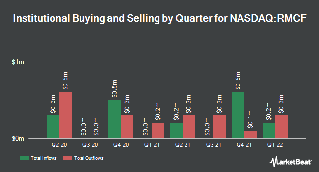 Institutional Ownership by Quarter for Rocky Mountain Chocolate Factory (NASDAQ:RMCF)