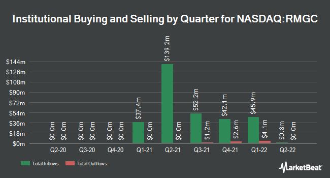 Institutional Ownership by Quarter for RMG Acquisition Corp. III (NASDAQ:RMGC)