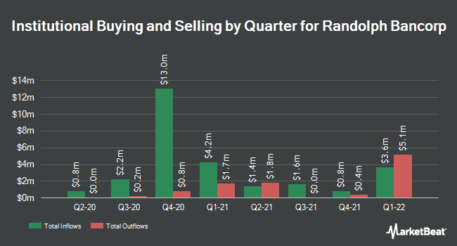 Institutional Ownership by Quarter for Randolph Bancorp (NASDAQ:RNDB)