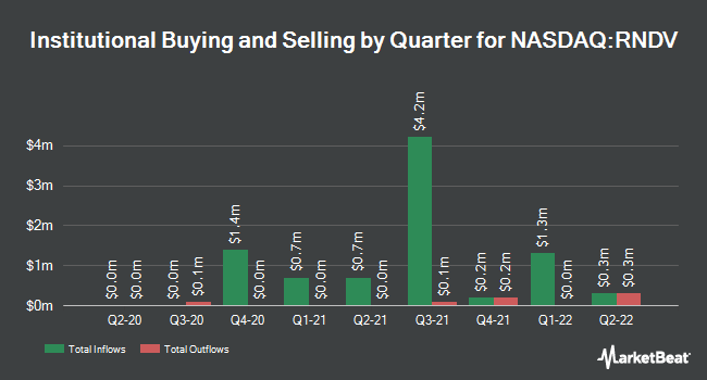 Institutional Ownership by Quarter for First Trust US Equity Dividend Select ETF (NASDAQ:RNDV)