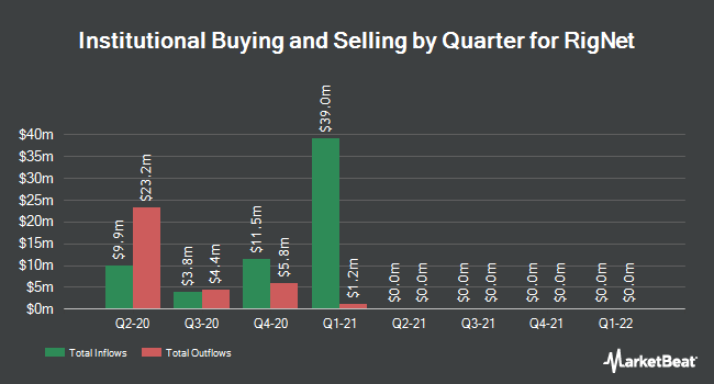 Institutional Ownership by Quarter for RigNet (NASDAQ:RNET)