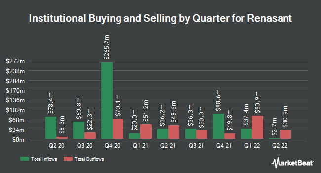 Institutional Ownership by Quarter for Renasant Corporation (NASDAQ:RNST)