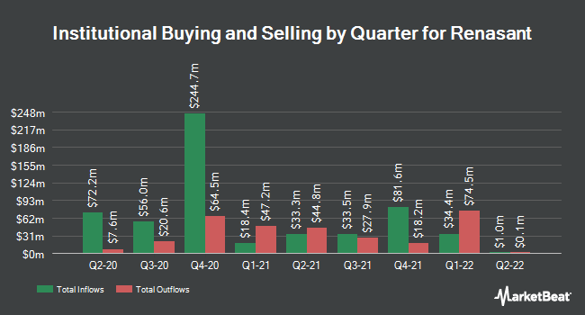Institutional Ownership by Quarter for Renasant (NASDAQ:RNST)