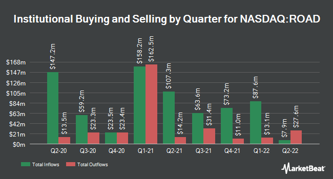 Institutional Ownership by Quarter for Construction Partners (NASDAQ:ROAD)