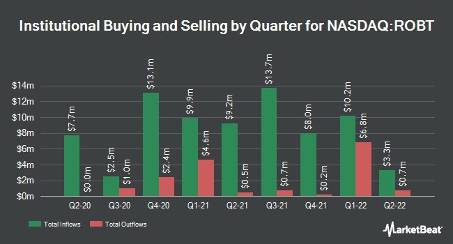 Institutional Ownership by Quarter for First Trust Nasdaq Artificial Intelligence and Robotics ETF (NASDAQ:ROBT)