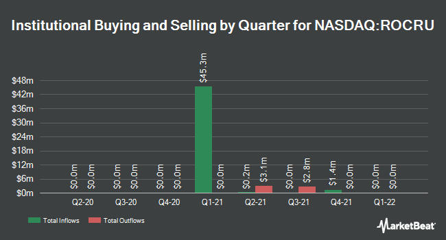 Institutional Ownership by Quarter for Roth CH Acquisition III (NASDAQ:ROCRU)