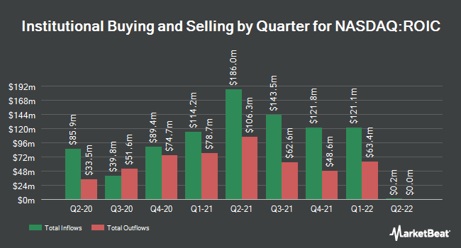 Institutional Ownership by Quarter for Retail Opportunity Investments (NASDAQ:ROIC)