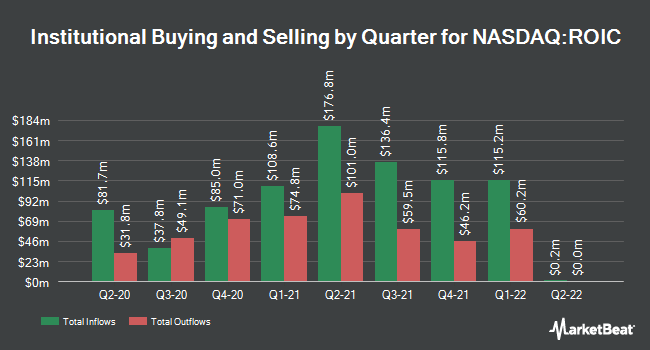 Institutional Ownership by Quarter for Retail Opportunity Investments Corp. (NASDAQ:ROIC)