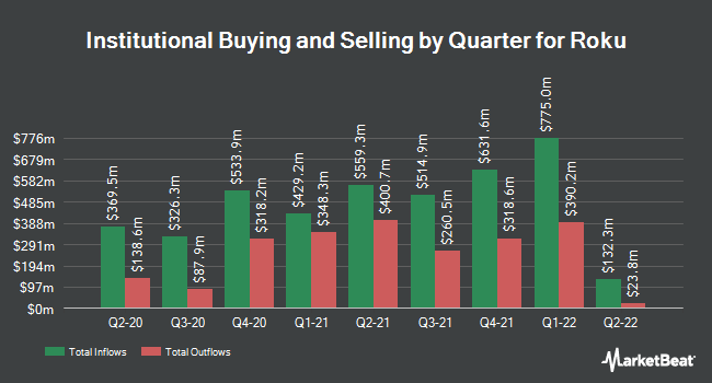 Institutional Ownership by Quarter for Roku (NASDAQ:ROKU)