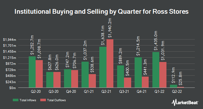 Institutional Ownership by Quarter for Ross Stores (NASDAQ:ROST)