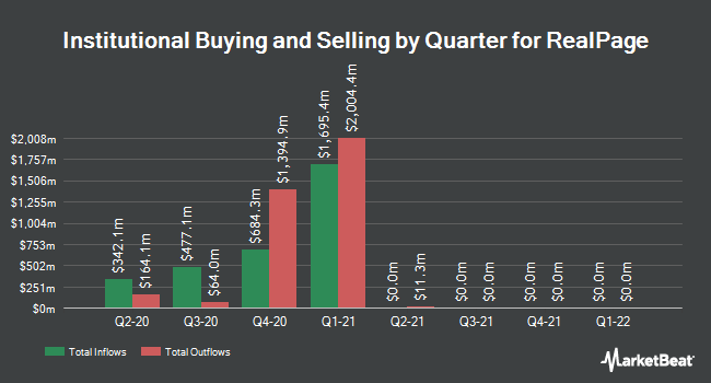 Institutional Ownership by Quarter for RealPage (NASDAQ:RP)