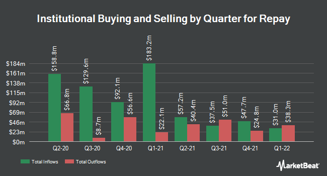Institutional Ownership by Quarter for Repay (NASDAQ:RPAY)