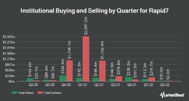 Institutional Ownership by Quarter for Rapid7 (NASDAQ:RPD)