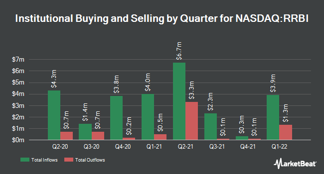 Institutional Ownership by Quarter for Red River Bancshares (NASDAQ:RRBI)