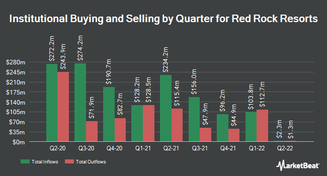Institutional Ownership by Quarter for Red Rock Resorts (NASDAQ:RRR)