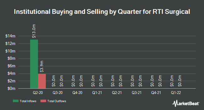 Institutional Ownership by Quarter for RTI Surgical (NASDAQ:RTIX)