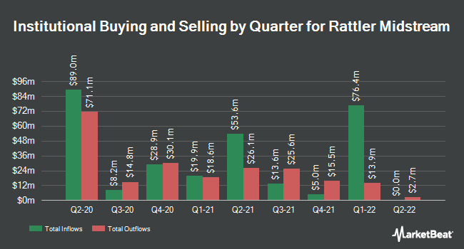 Institutional Ownership by Quarter for Rattler Midstream (NASDAQ:RTLR)