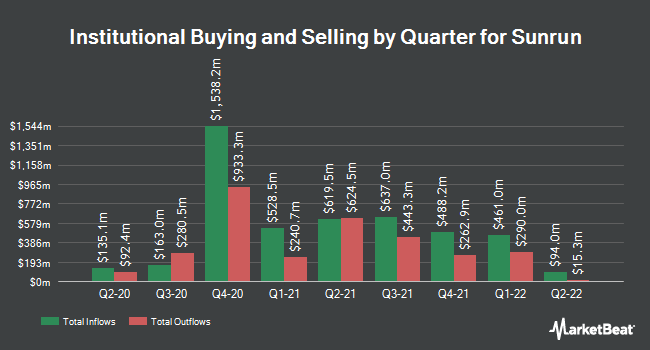 Institutional Ownership by Quarter for Sunrun (NASDAQ:RUN)