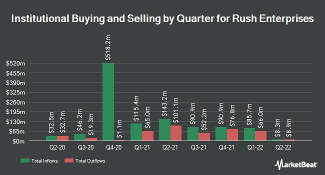 Institutional Ownership by Quarter for Rush Enterprises (NASDAQ:RUSHA)