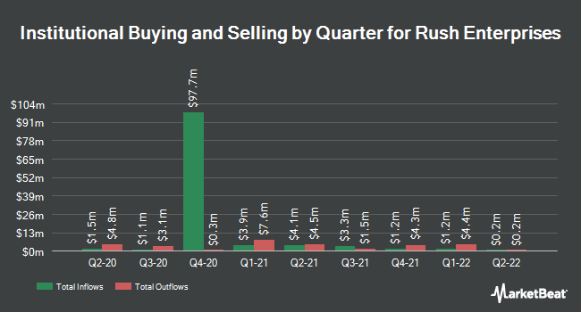 Institutional Ownership by Quarter for Rush Enterprises (NASDAQ:RUSHB)