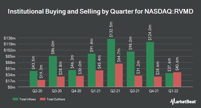 Institutional Ownership by Quarter for Revolution Medicines (NASDAQ:RVMD)